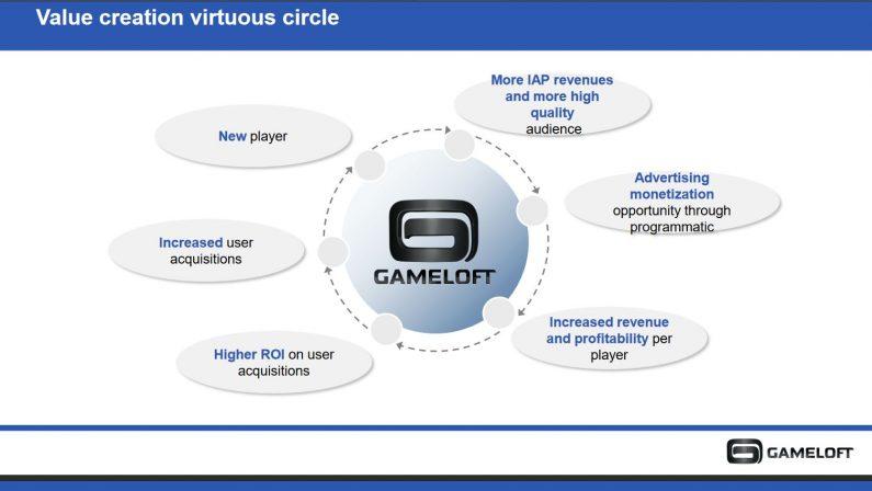 Hier wird der Kreislauf gezeigt, in dem die Spiele sich bewegen: der neue Spieler macht In-App-Käufe, bekommt Werbung angezeigt und schafft so mehr Umsatz für den Publisher. Dieser Mehrumsatz bietet mehr Ertrag für das bei der Nutzergewinnung verwendete kapital und führt dazu, dass man noch mehr Nutzer akquirieren kann, die dann wiederum mehr Umsatz machen... (Grafik: Gameloft)